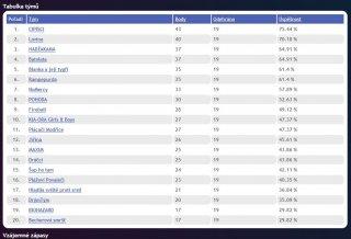 Druhá liga AVL 2014 - konečná tabulka