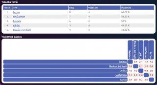 Finálová tabulka AVL - 2. liga 2014
