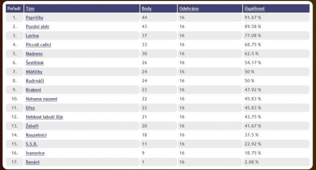 Výsledky letní AVL 2014