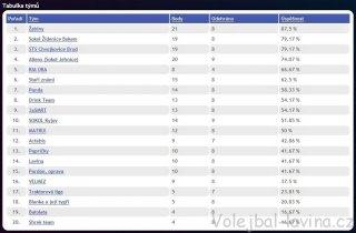Druhý turnaj AVL 2014 - tabulka po turnaji