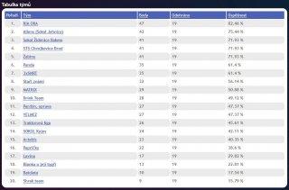 Finální tabulka 1. ligy AVL 2015