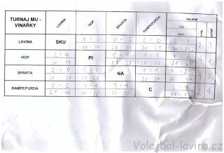 Přebor MU ve volejbale 2015 - tabulka