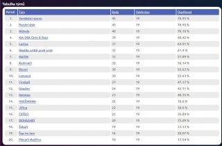 Pátý turnaj 2. ligy AVL 2016 - výsledky základní skupiny