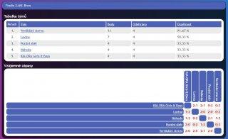 Pátý turnaj 2. ligy AVL 2016 - tabulka před finále