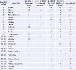 Výsledky BSVL 2012