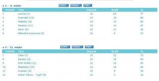 Finálová tabulka letní AVL 2012
