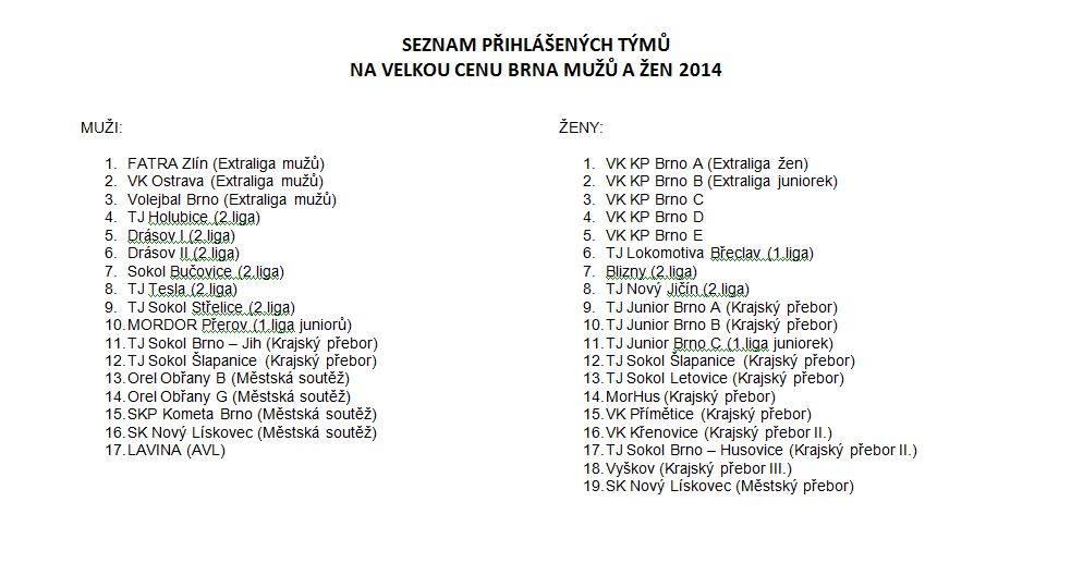 Mužský turnaj Lužánky 2014 - přihlášené týmy